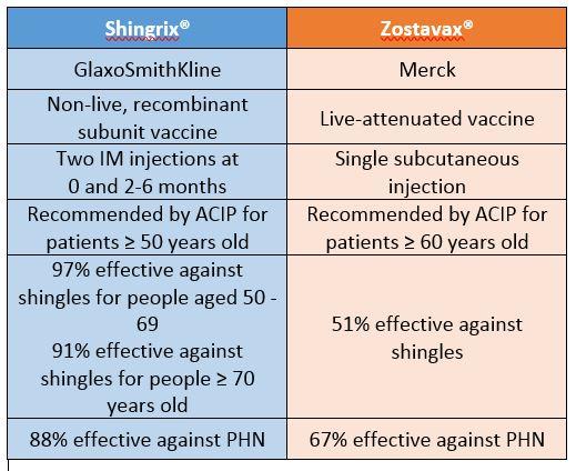 Shingles Immunization Coalition Of Delaware